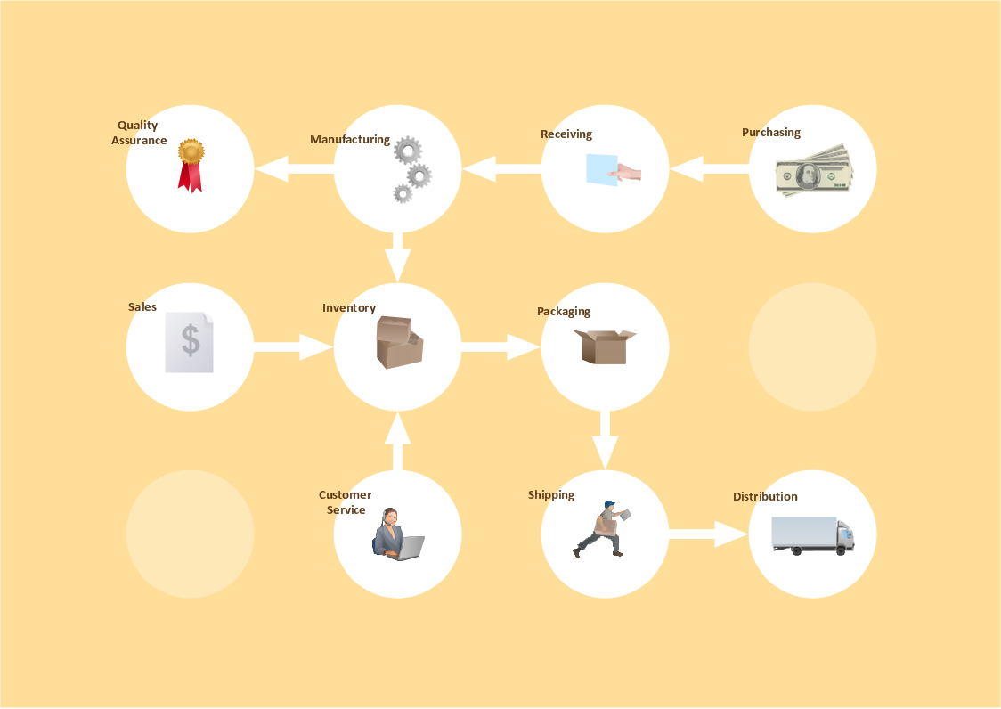 Workflow Chart