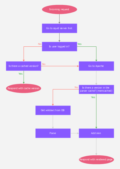 Online Flow Chart