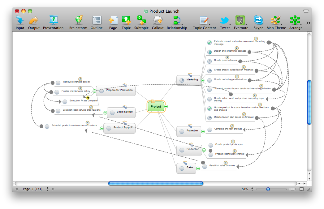ConceptDraw MINDMAP example - Product launch project