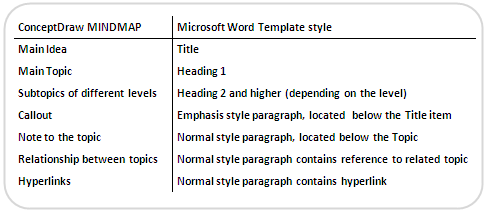 Convert mind map to MS Word Template