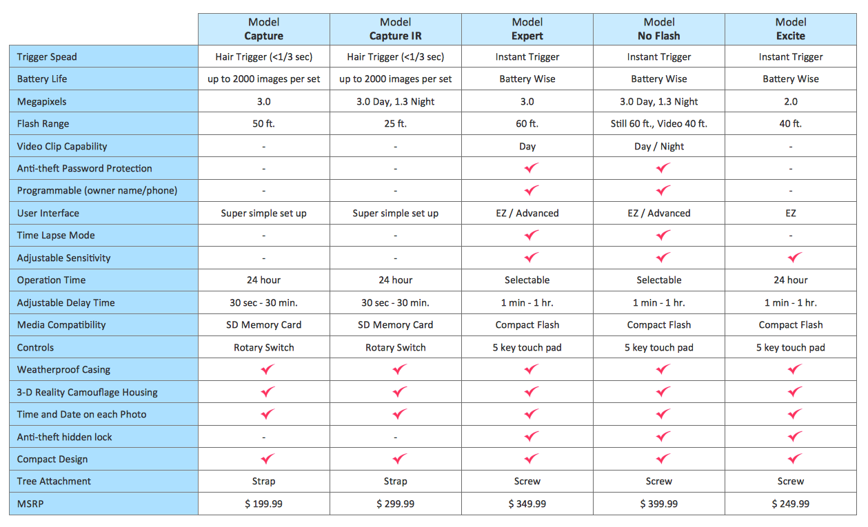 Feature comparison chart - Digital scouting cameras