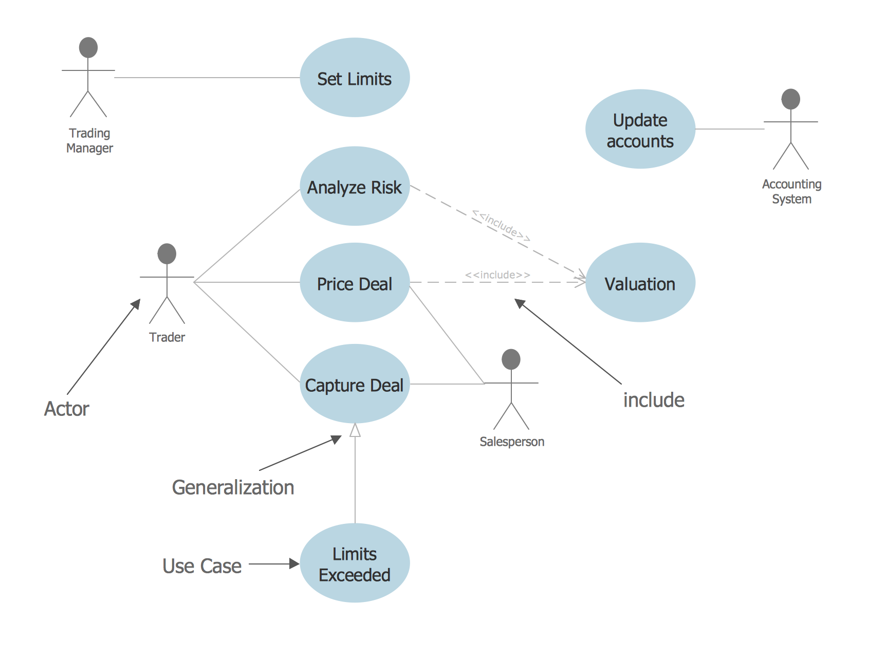Financial Trade <br>UML Use Case Diagram Example *