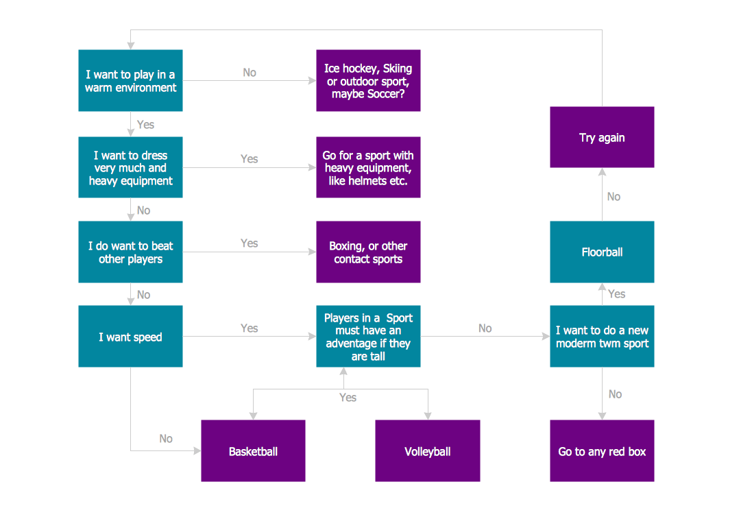 Flow Chart for Olympic Sports *