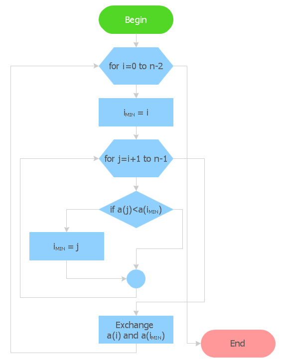 Basic Flowchart Symbols And Meaning Audit Flowchart Mandegarfo