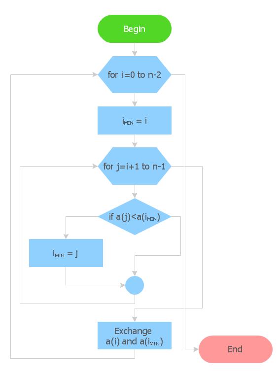 Flowchart using  basic symbols