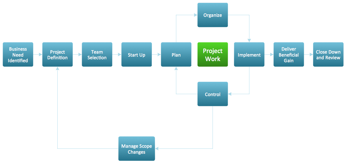 Flow Map - Project Management Life Cycle