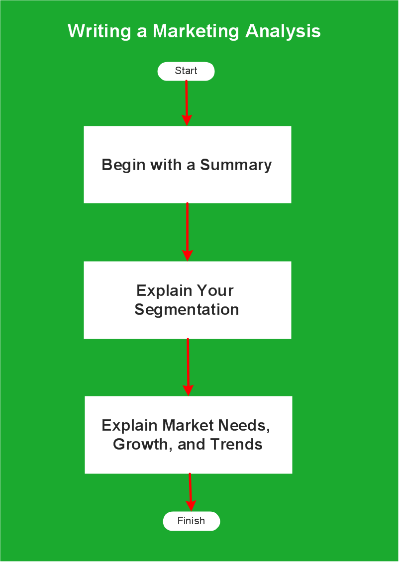 Flowchart Example: Flow Chart of Marketing Analysis *