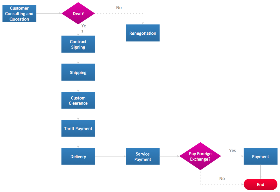 Flowchart design - Import process