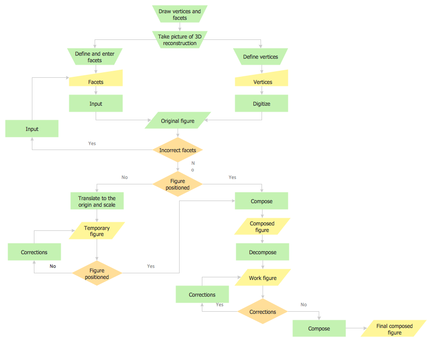 Flowchart design - Object Construction