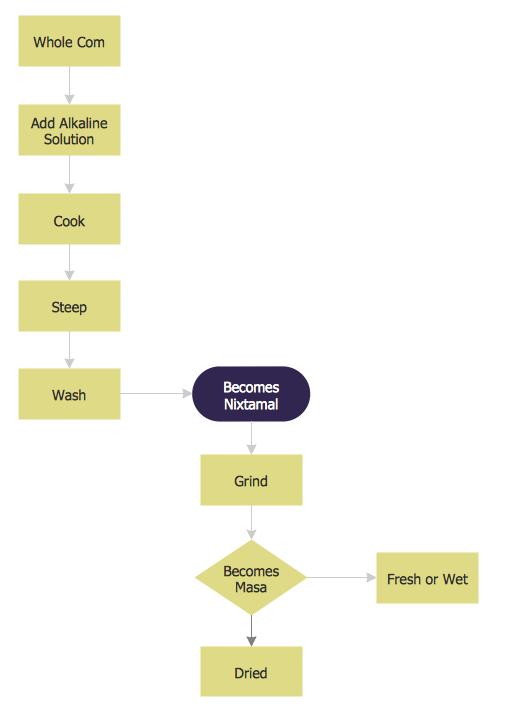 Flowchart of Nixtamalization process