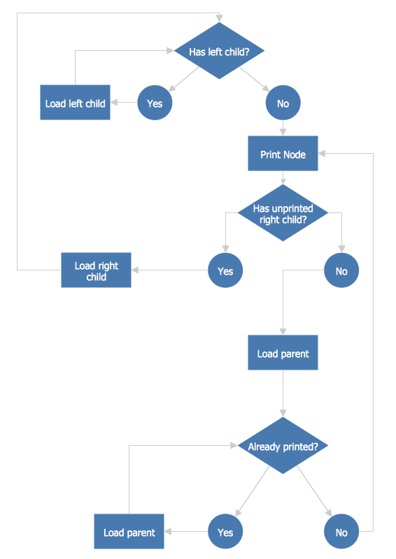 Flowchart Examples Templates