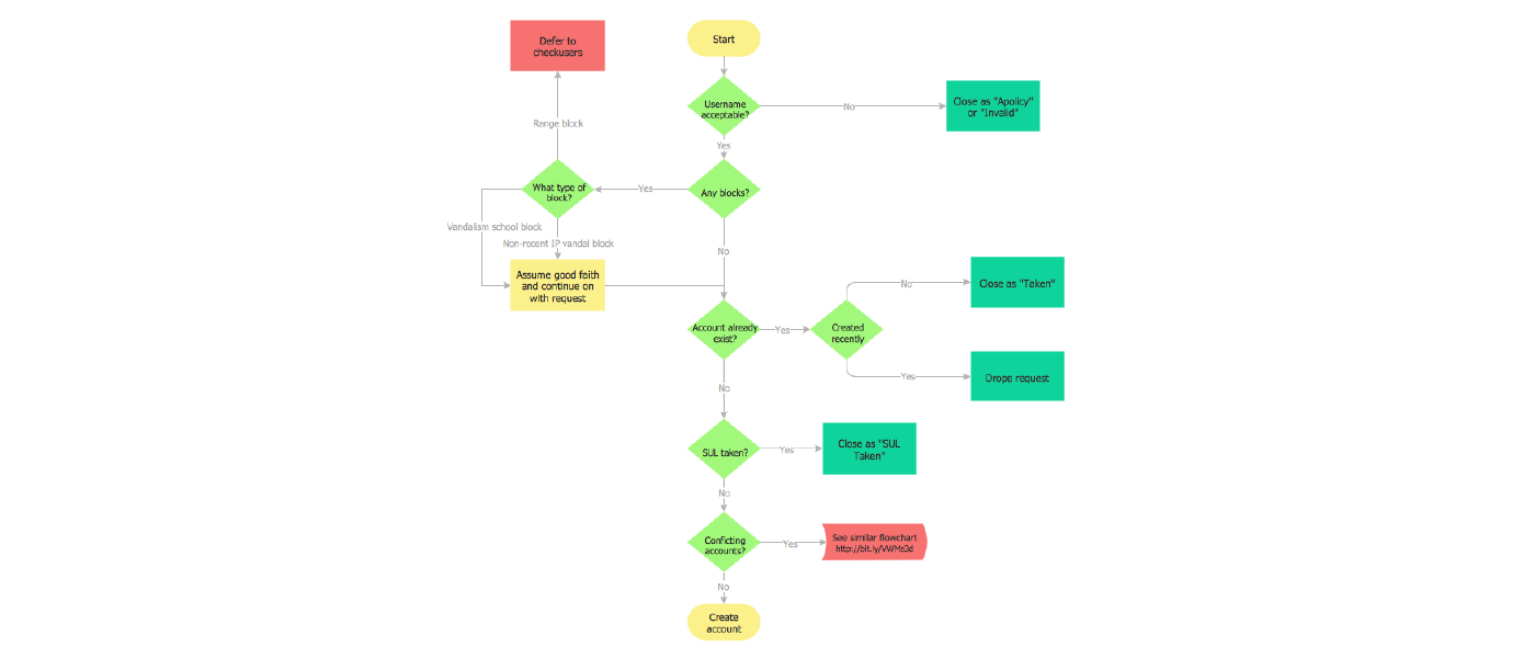 ... Ordering Process Flowchart ...