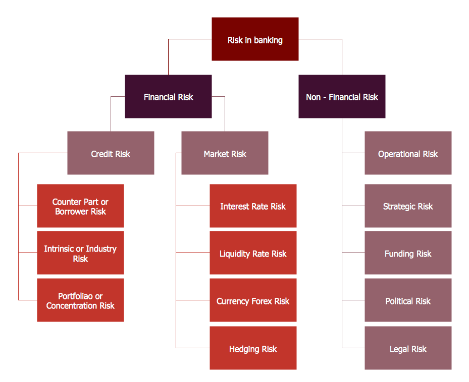 Flowchart types of risks in banking