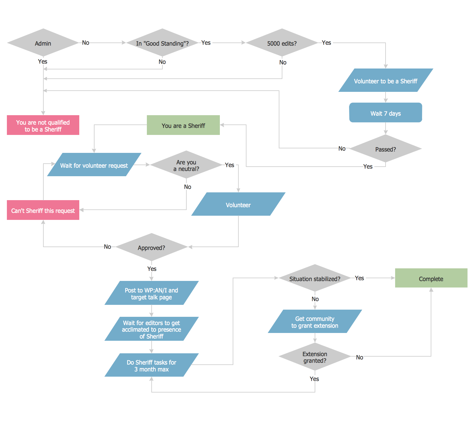 Flowchart examples for Sample workflow document