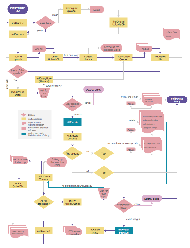 Basic flowchart examples basic audit flowchart Easy flowchart software