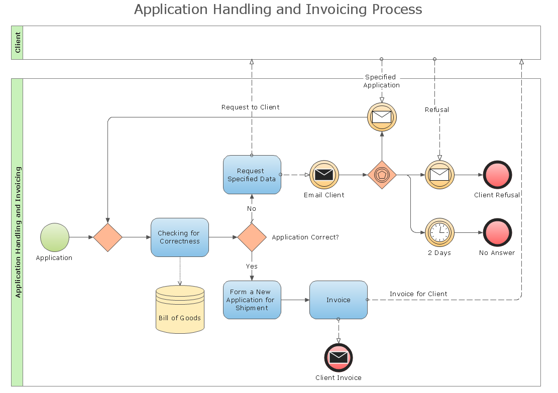 Business Process Diagram (BPMN)