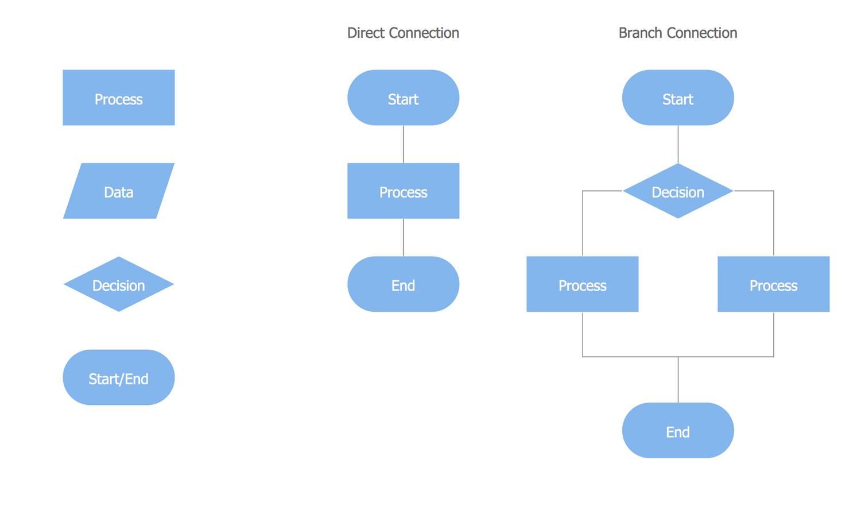 flowchart rh conceptdraw com process flow chart yes no Process Flow Diagram Examples