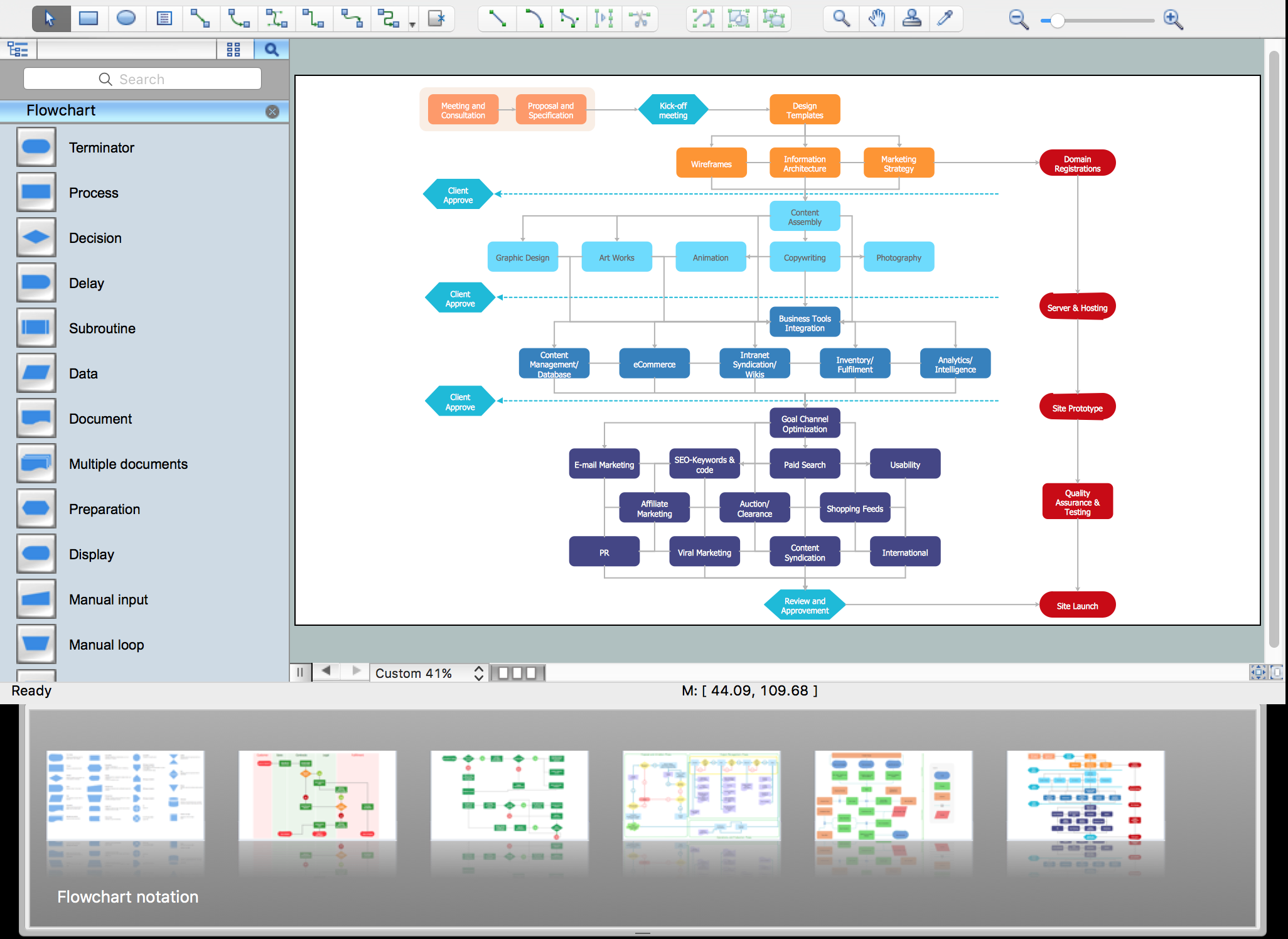 Flowchart Software with ConceptDraw PRO (mac), flowchart symbols, process flow diagram