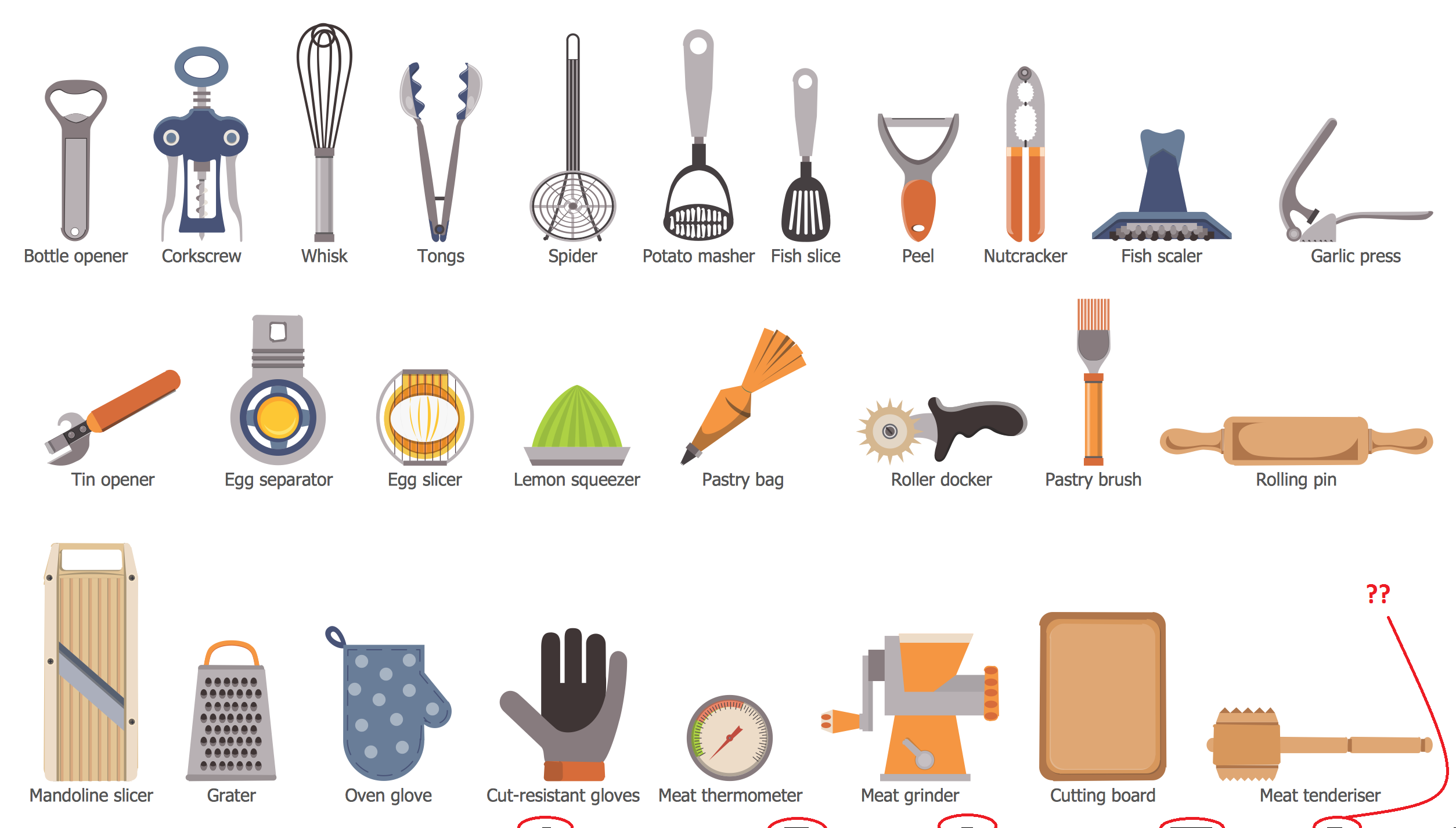 Kitchen utensils and their uses filipino home design blog for Kitchen utensils names