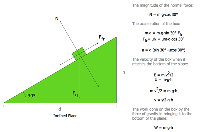 Free body diagram (force diagram, or FBD)