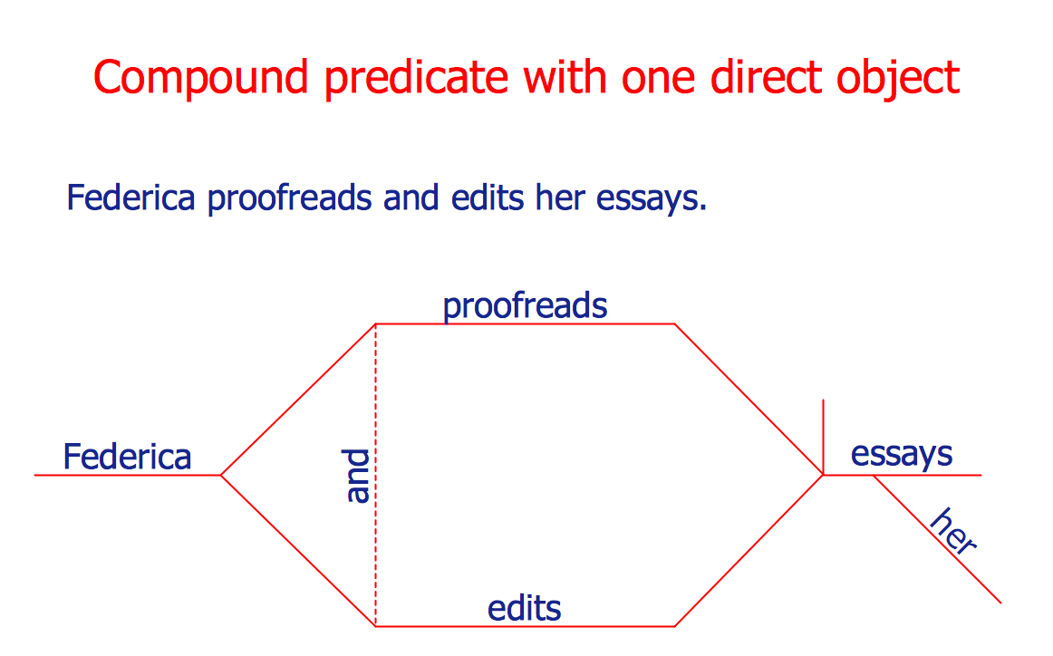 Sentence diagrammer language learning solution compound predicate with one direct object ccuart Choice Image