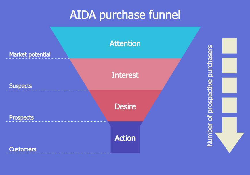 AIDA marketing model funnel