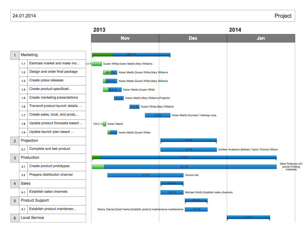 Gantt chart diagram report