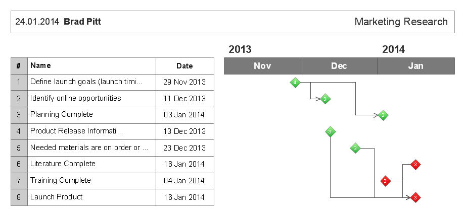 how to report task s execution with gantt chart