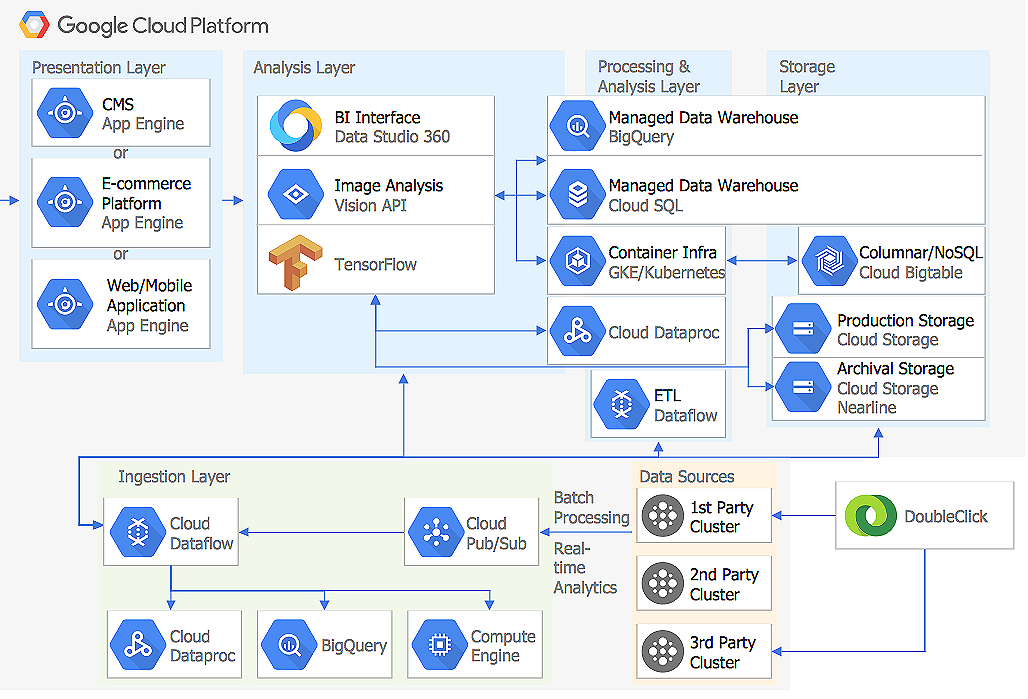 Google Cloud  Platform Architecture Diagram