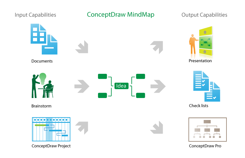 conceptdraw input output capabilities making great presentations skype synchronization with freemind xmind mindjet mindmanager