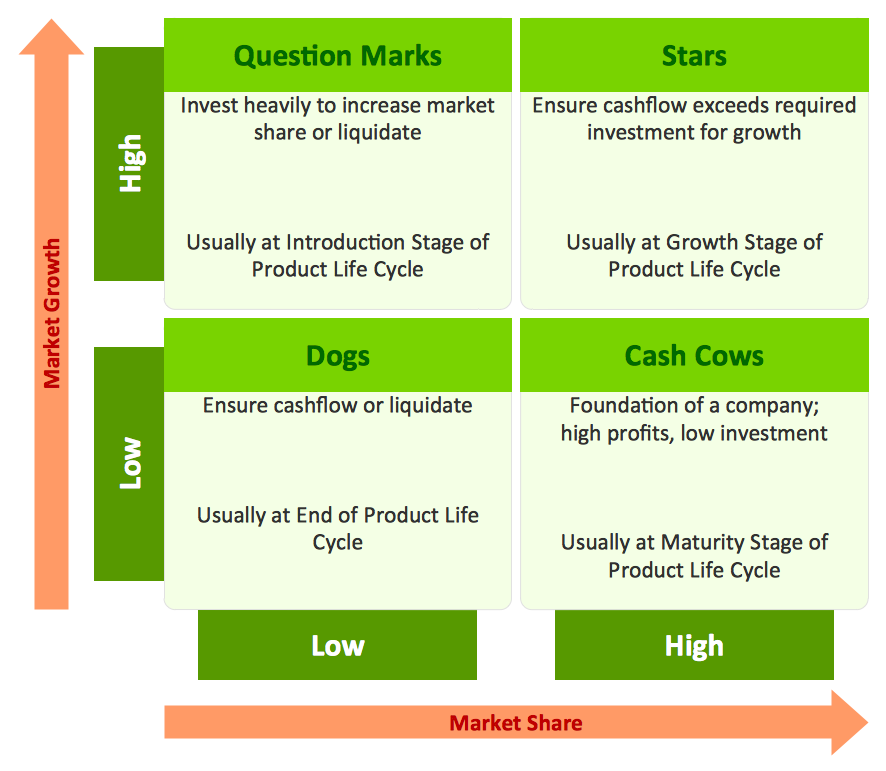 growthshare matrix software