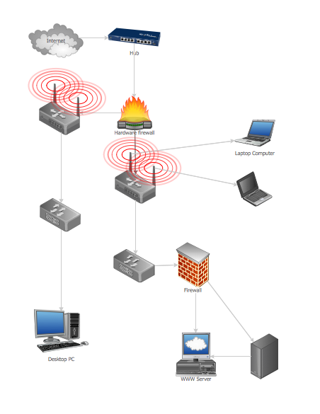 Common Network Topologies Diagram