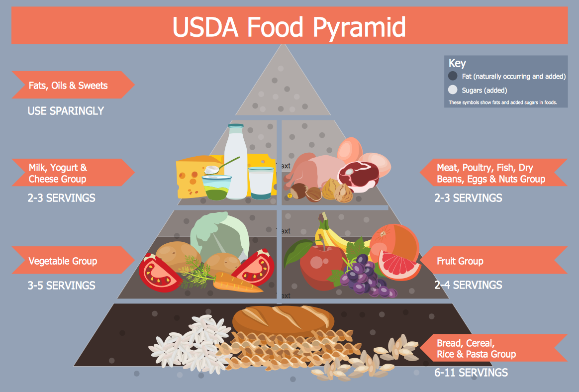 Design A Menu Conceptdraw Helpdesk Health Food Process Flow Diagram Yogurt Infographics