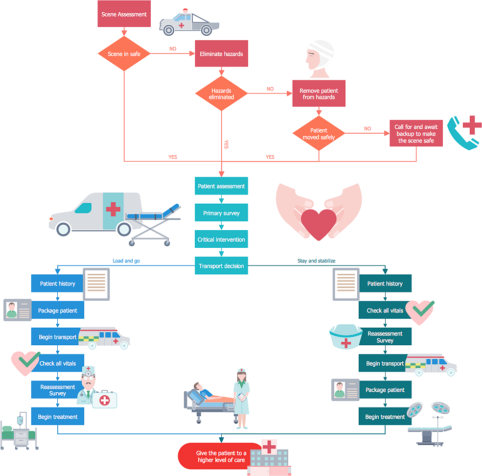 How to create a healthcare management workflow diagram for Document control workflow