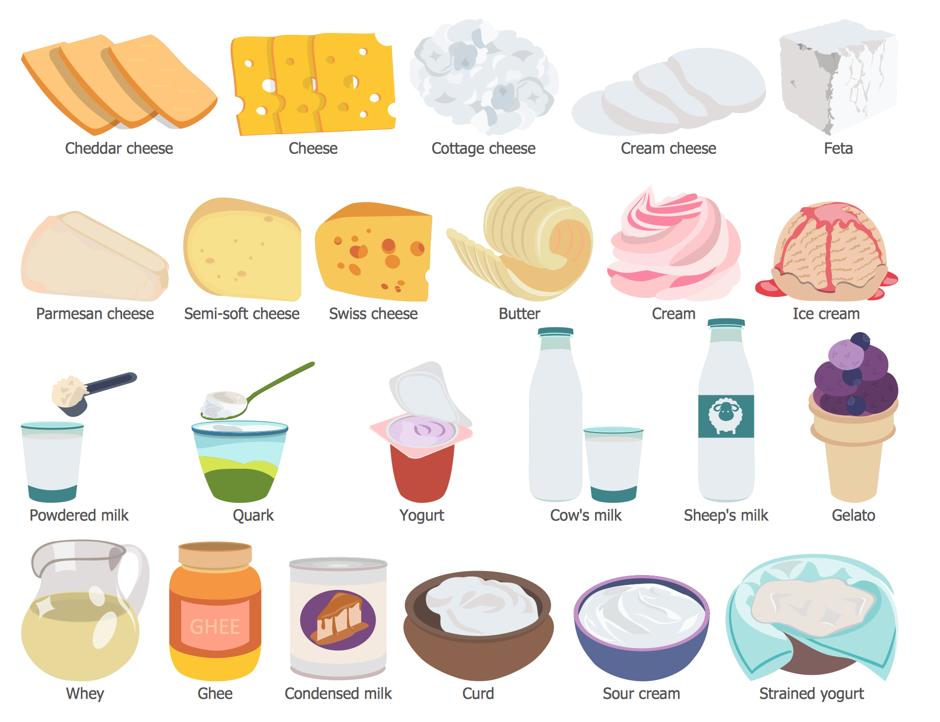 dairy foods examples milk health example healthy clipart grain english vocabulary items conceptdraw elements drinks recipes esl guide solution beverage