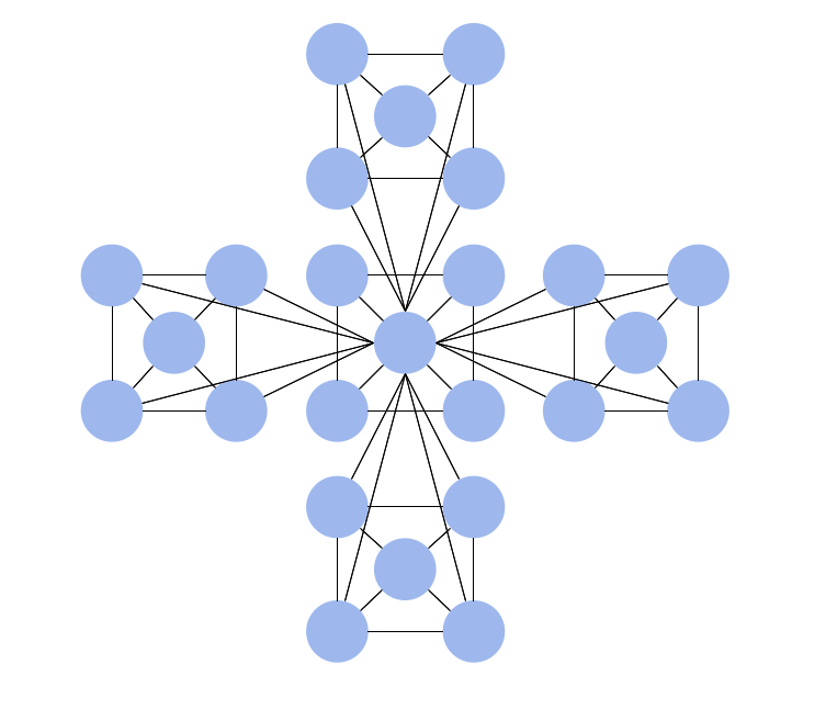 five network topologies images