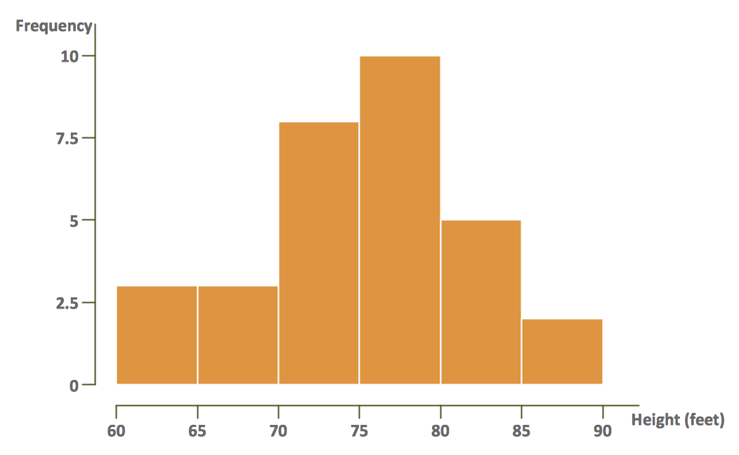 statistics essays histogram Histogram example: this histogram depicts the relative frequency of heights for 100 semiprofessional soccer players note the roughly normal distribution, with the center of the curve around 66 inches.