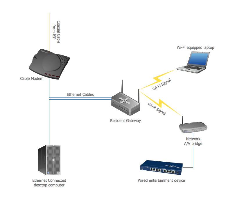 wireless network mode conceptdraw pro is an advanced tool for home area networks han