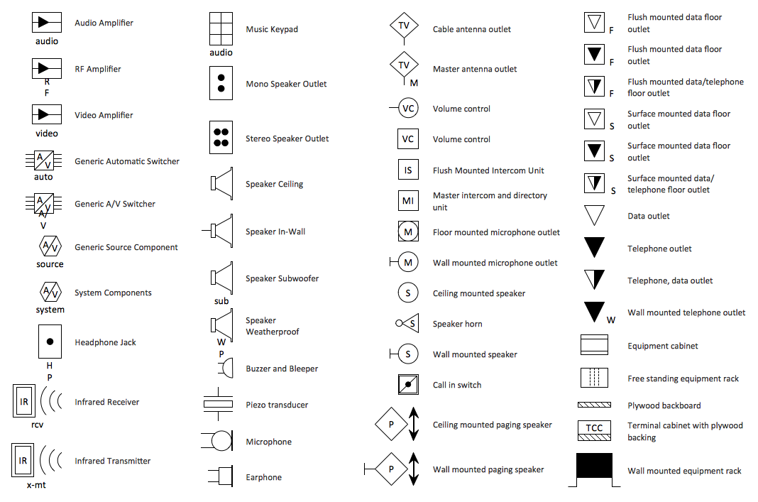 Design Elements - Video and Audio  sc 1 st  Conceptdraw.com : house wiring diagram symbols pdf - yogabreezes.com