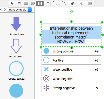 Creating A House Of Quality Diagram Conceptdraw Helpdesk
