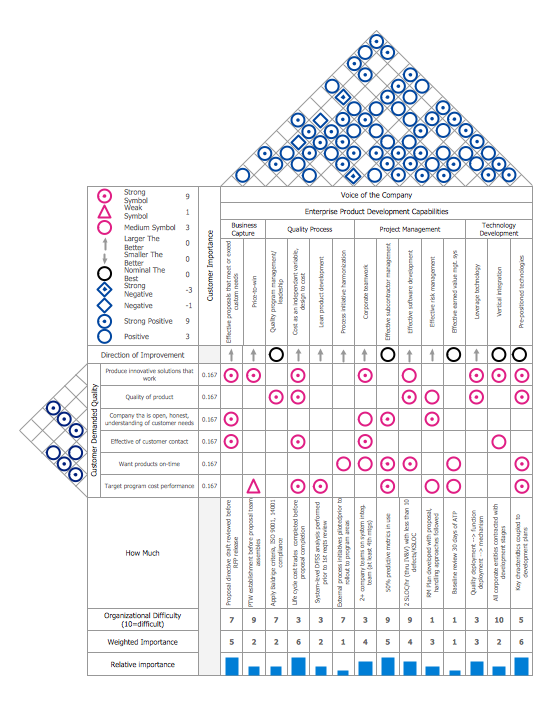 house of quality template house of quality matrix software 22137