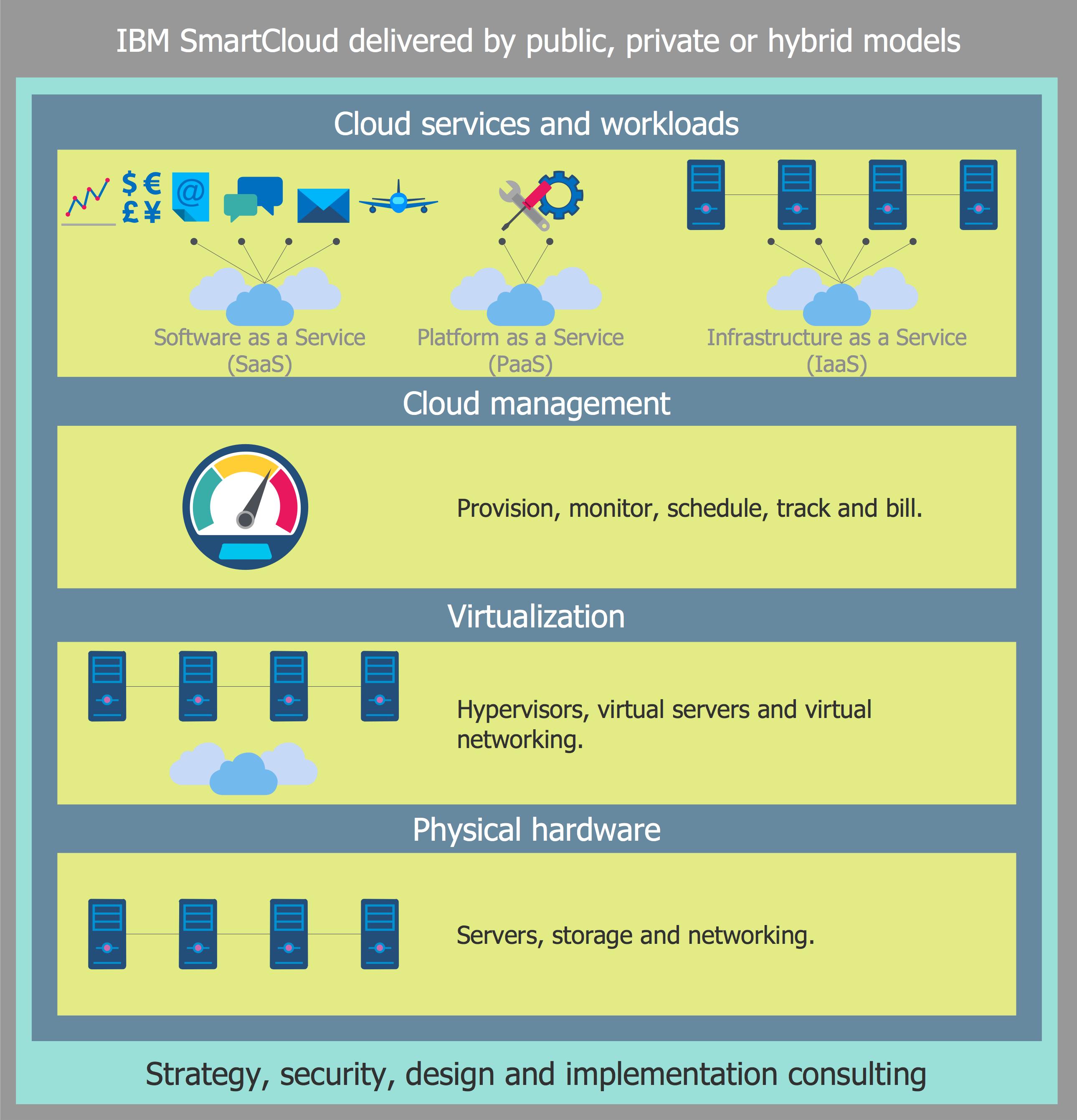 How To Build Cloud  puting Diagrams