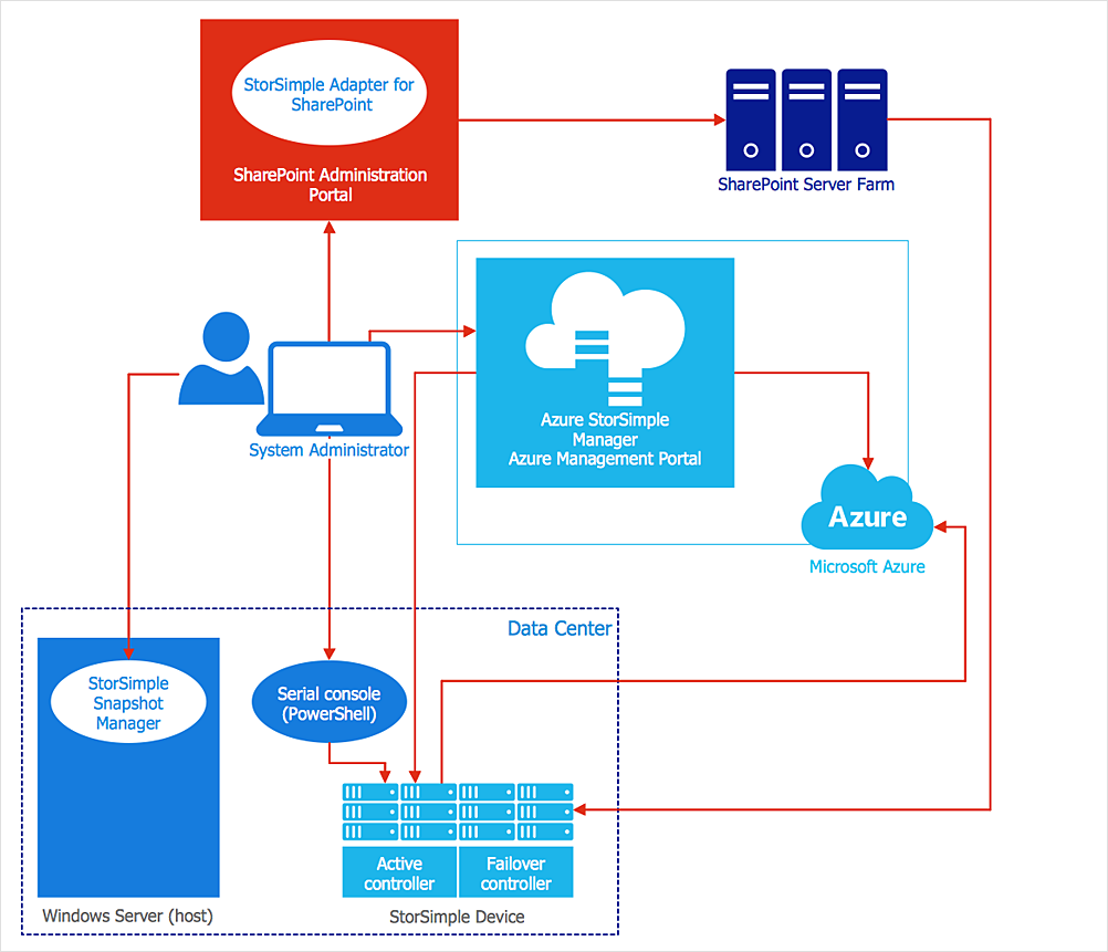 How to Create an Azure Architecture Diagram