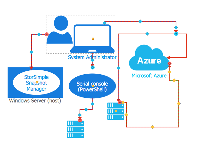 Creating an azure architecture diagram conceptdraw helpdesk azure architecture network element ccuart