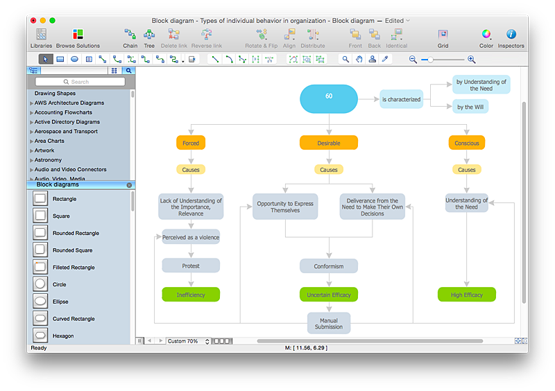 create visio block diagram  conceptdraw helpdeskconceptdraw block diagram