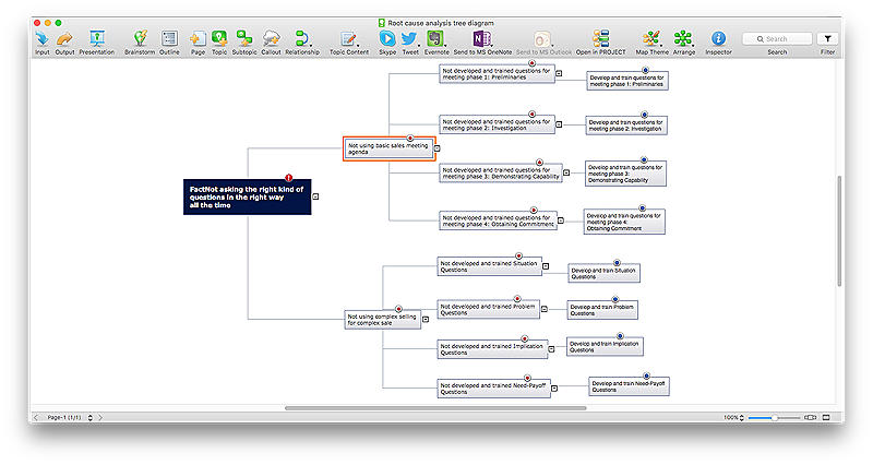 root-cause-tree-analysis-mind-map