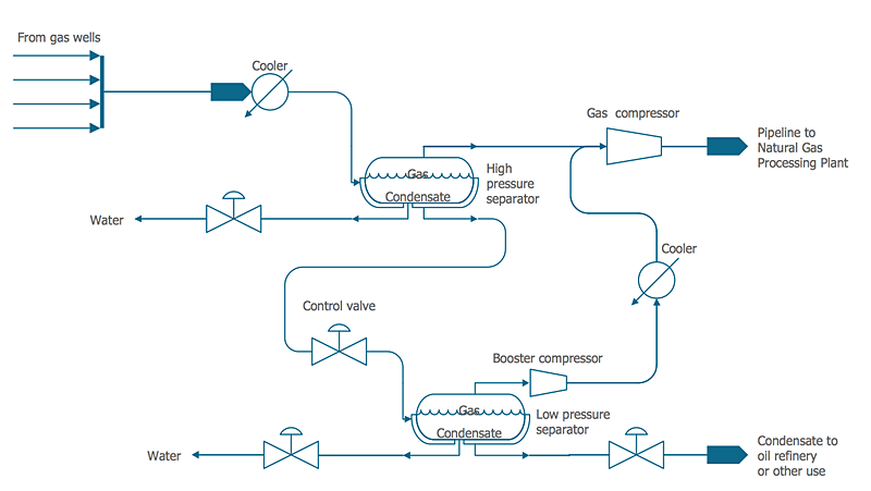 how to draw a chemical process flow diagram
