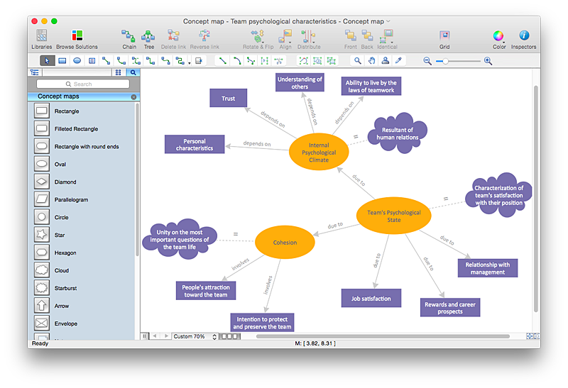 Create A Concept Map In A Visio
