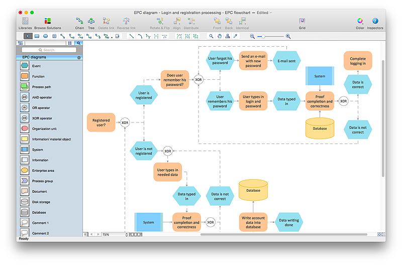 Creating Epc Diagram