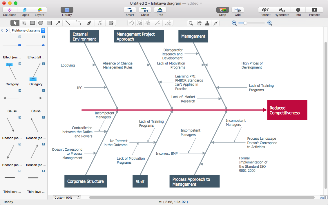 how to create a ms visio cause and effect diagram using conceptdraw pro - Fishbone Model Template